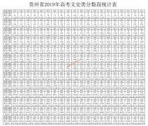 2019贵州高考一分一段表 文科成绩排名
