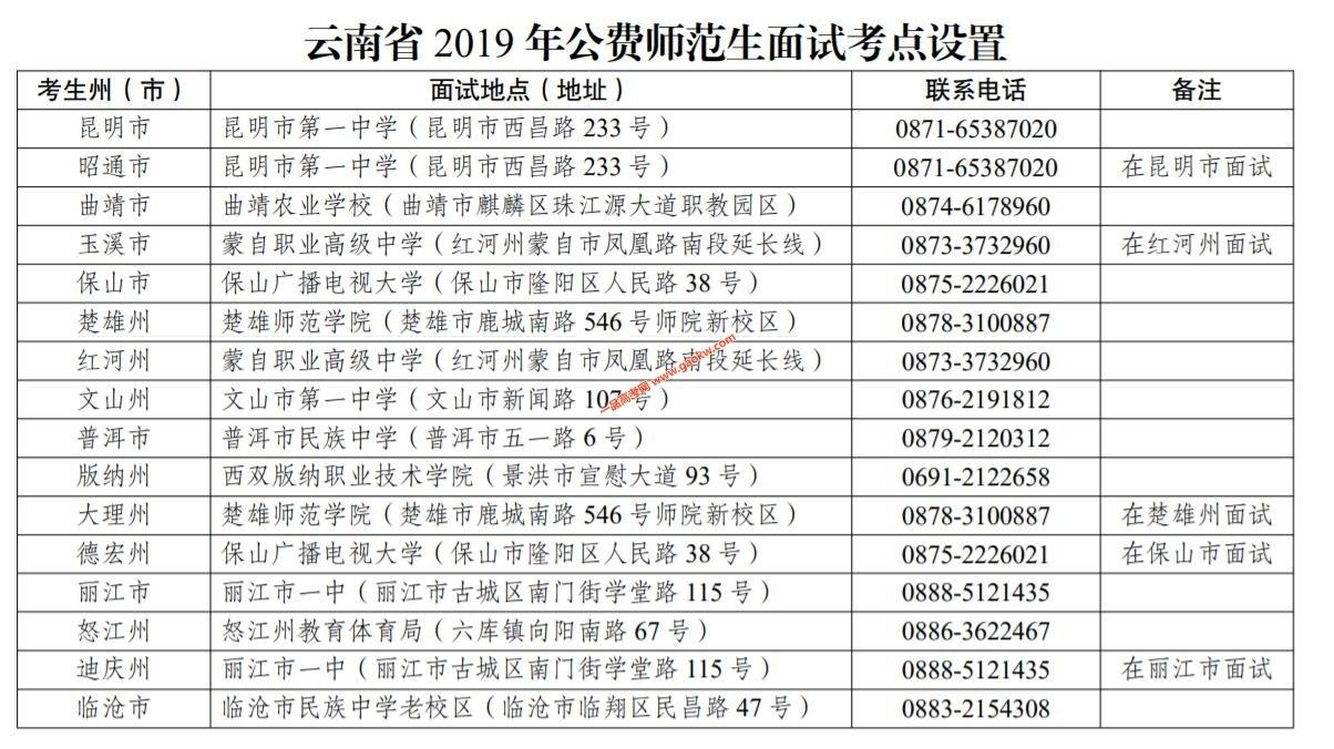 云南省2019年公费师范生面试考点设置