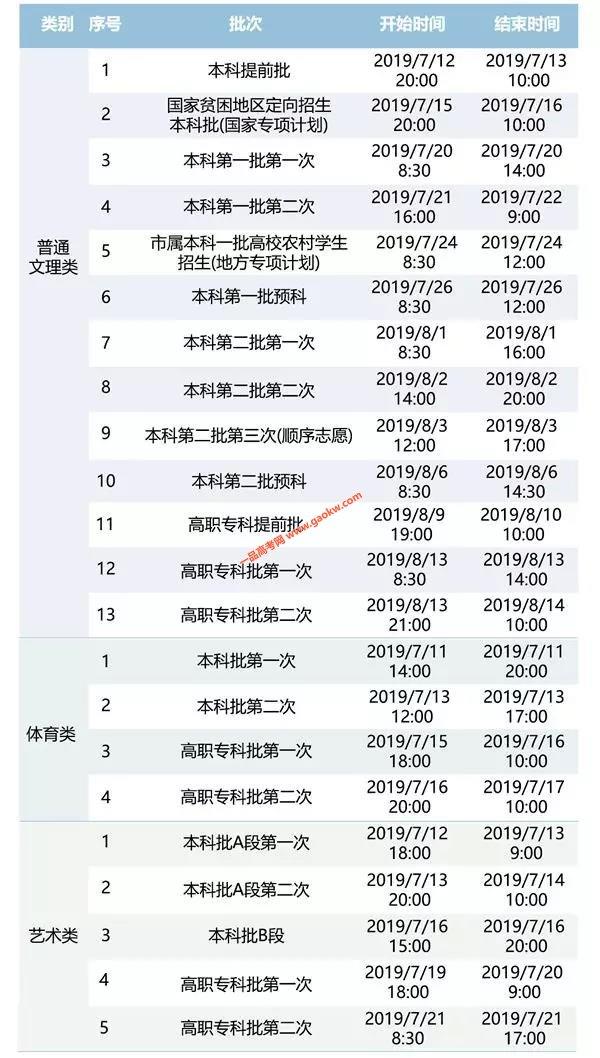 2019重庆高考一本,二本什么时间开始录取2
