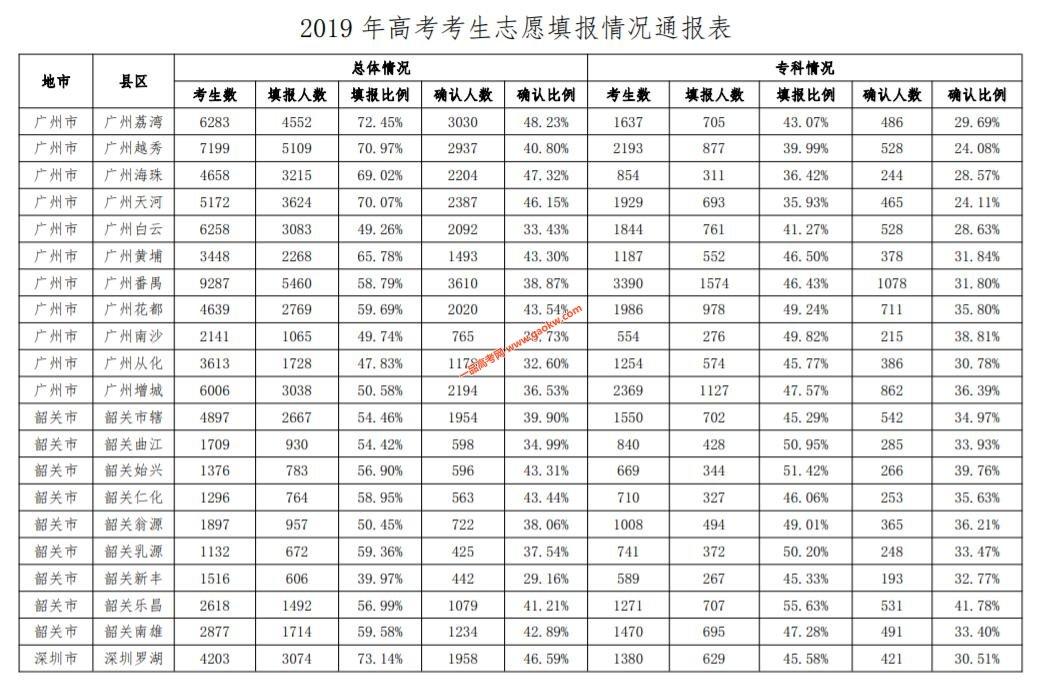 2019年广东高考招生志愿填报有关情况