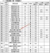 2019年贵州高考军队(武警)院校招生面试、体检(军检)分数线(