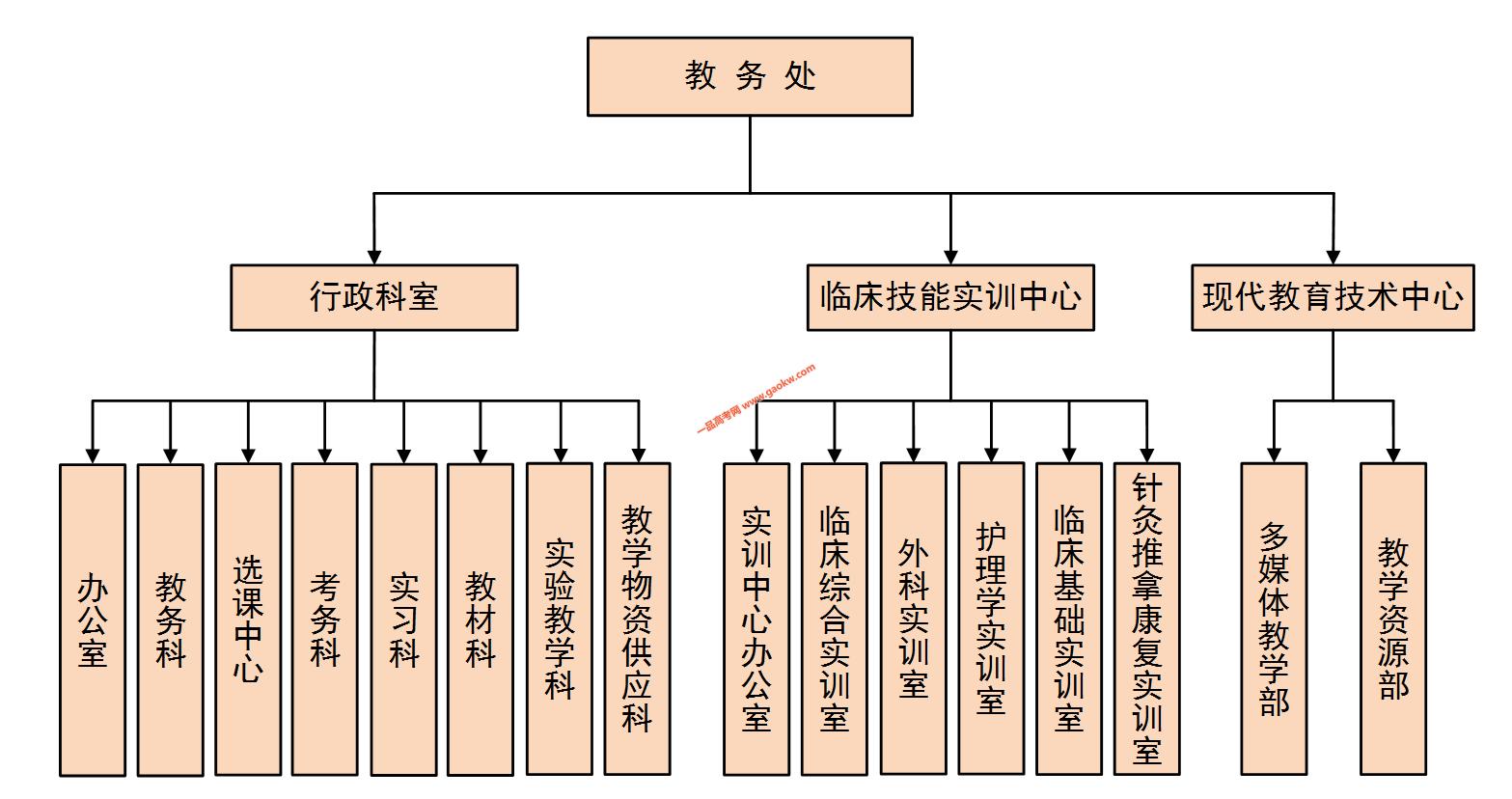 河南中医药大学教务处,教务管理系统