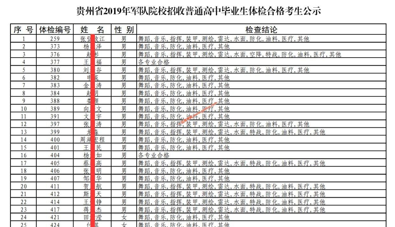 贵州省2019年军校招收高中生体检合格考生公示