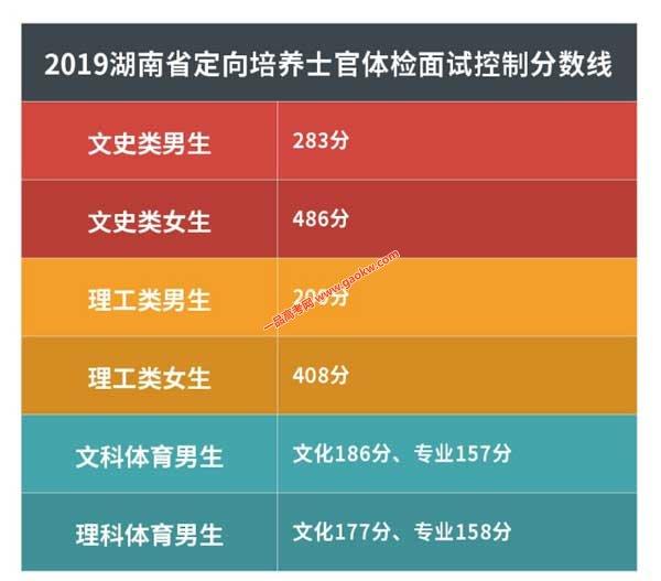 2019湖南省定向培养士官体检面试控制分数线