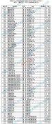 安徽2019年高考提前批本科院校投档分数及名次(军校,公安,公费生,免费医学生)