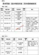 贵州省2019年高考体育类二本院校第二次补报志愿的说明