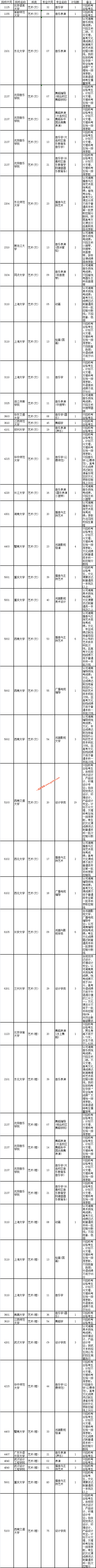 湖南省2019年高考提前批艺术类院校非平行组征集志愿计划