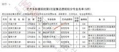 2019河南艺术本科提前批及A段部分院校征集志愿时间 征集计划