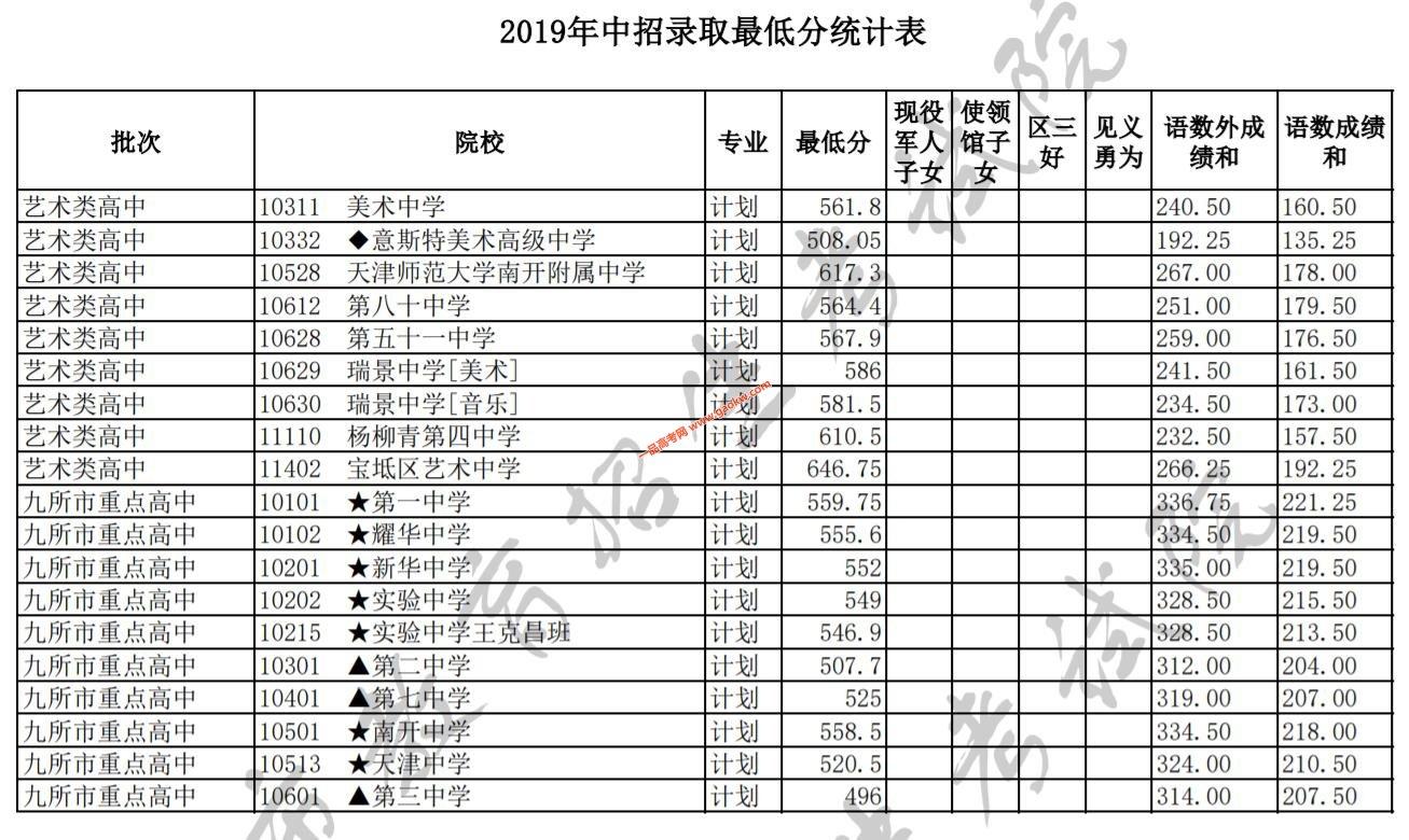 2019天津中考艺术类高中和9所市重点高中录取分数线公布