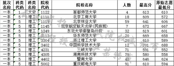 云南省2019年7月22日普高录取分数线