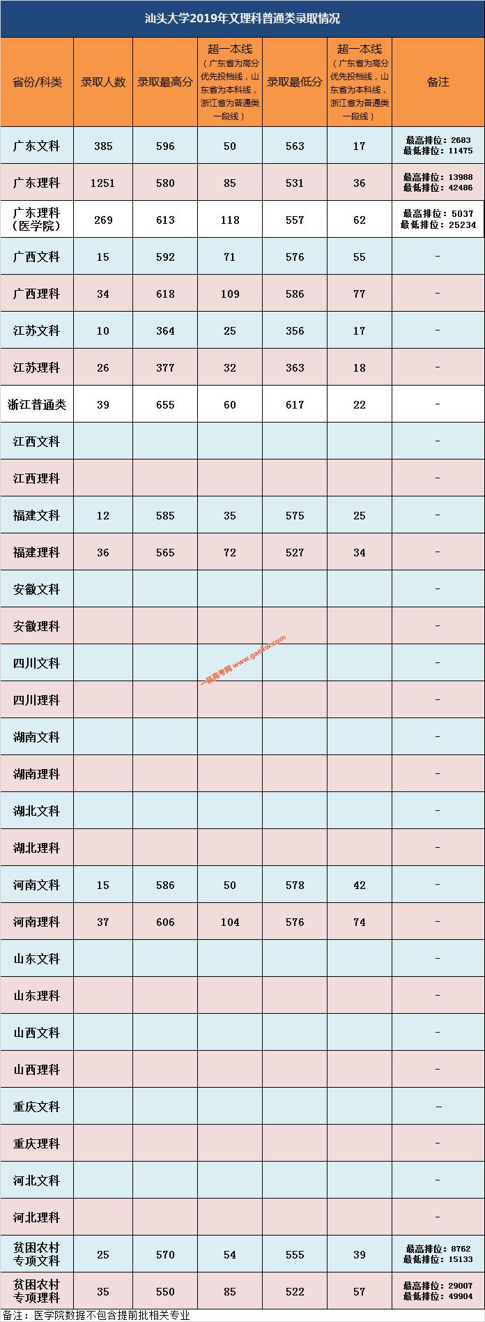 汕头大学普通类2019年录取分数线(持续更新)