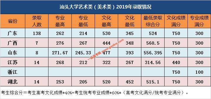 汕头大学艺术类(美术类)2019年录取分数线(持续更新)