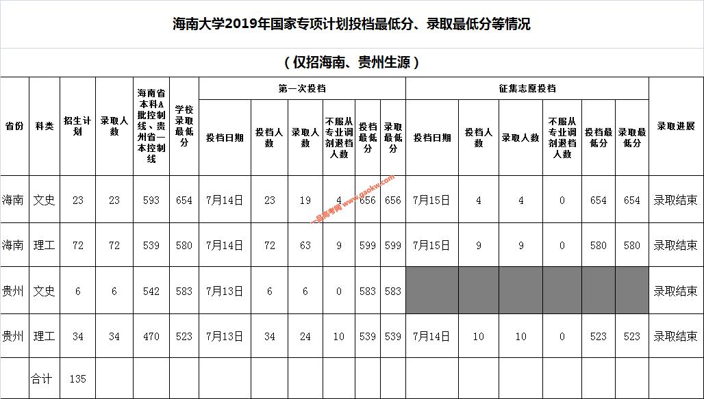 海南大学2019年国家专项计划投档最低分