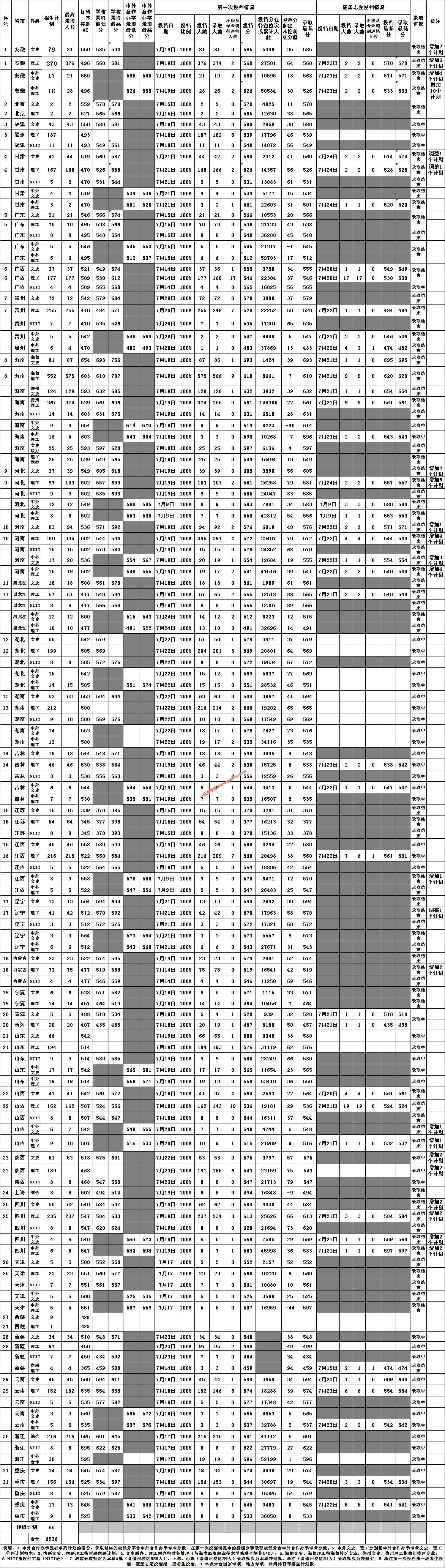海南大学2019年各省录取分数线及录取人数