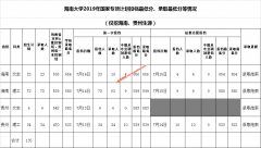 海南大学2019年国家专项计划投档最低分、录取最低分等情况(仅招