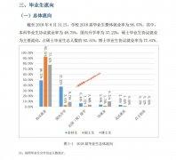 武汉理工大学的毕业生就业情况如何?