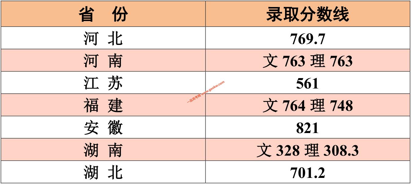 江南大学2019年美术设计类录取分数线