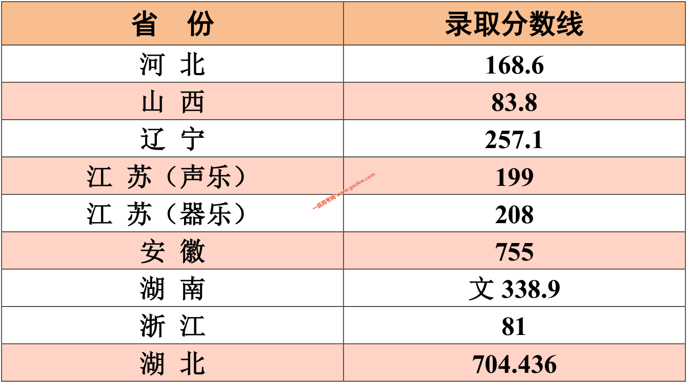江南大学2019年音乐学师范类录取分数线