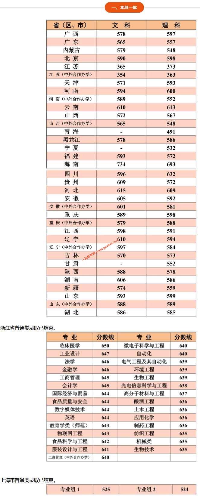 江南大学2019年各省录取分数线