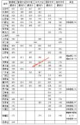 中国农业大学2019年各省录取分数线
