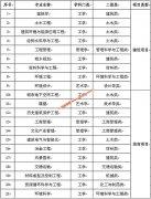 """西安建筑科技大学21个本科专业获准陕西高校""""一流专业""""建设"""