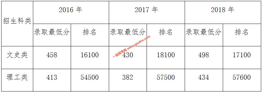 武夷学院近三年面向福建省内普通文史、理工类本二批录取分数情况: