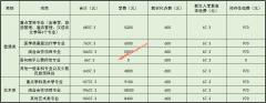 武夷学院2019年新生入学报到须知(附学费和住宿费)