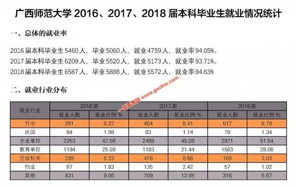 广西师范大学2016、2017、2018届本科毕业生就业情况统计
