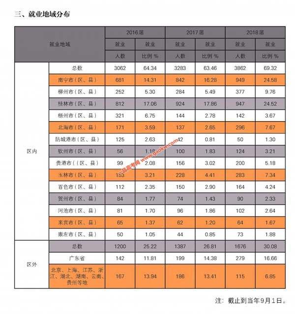 广西师范大学2016、2017、2018届本科毕业生就业情况统计2