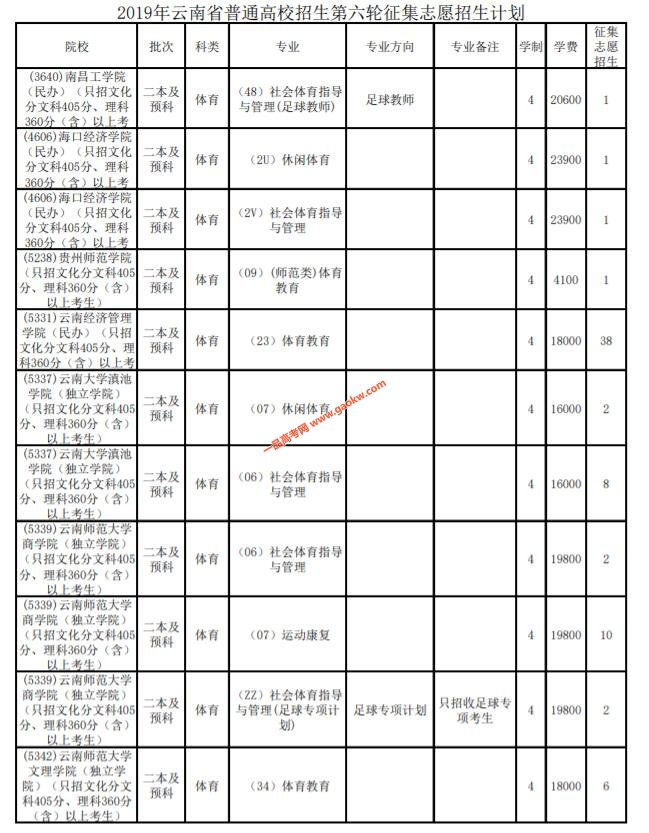 云南2019年普通高校招生第六轮征集志愿计划