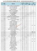 2019年天津本科批B段院校征询志愿录取最低分数线(文科/理科)