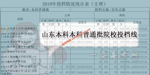 2019山东本科本科普通批院校投档线公布(各院校分数线)