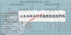 <b>2019山东本科普通批院校投档线公布(各院校分数线)</b>