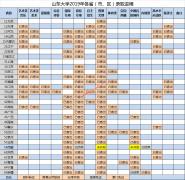 山东大学2019年录取进程及录取结果查询