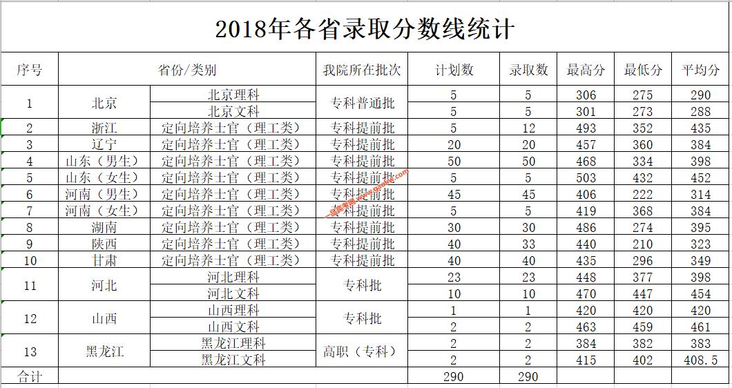 北京电子科技职业学院2018年录取分数线