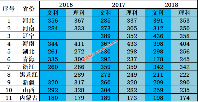 北京经贸职业学院2017录取分数线