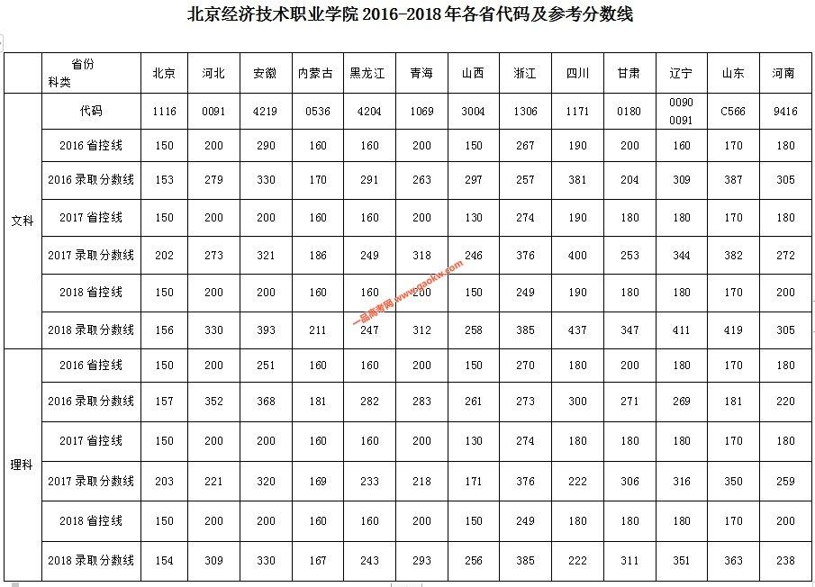 北京经济技术职业学院2019录取分数线