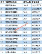 深圳大学奖学金,助学贷款政策