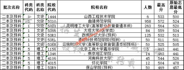 云南省2019年8月2日普高录取日报