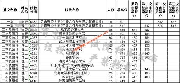 云南省2019年8月6日普高录取日报