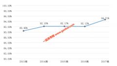 重庆科技学院就业怎么样(各专业就业率)