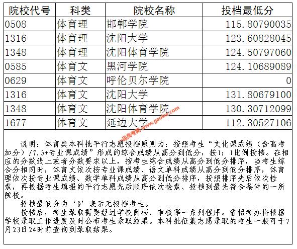2019年辽宁省体育类本科批征集志愿投档最低分