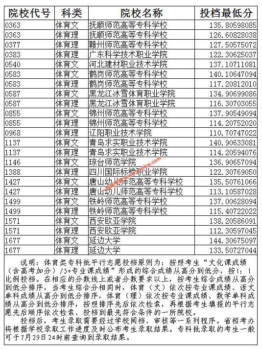 2019年辽宁省普通高校招生录取体育类专科批投档最低分