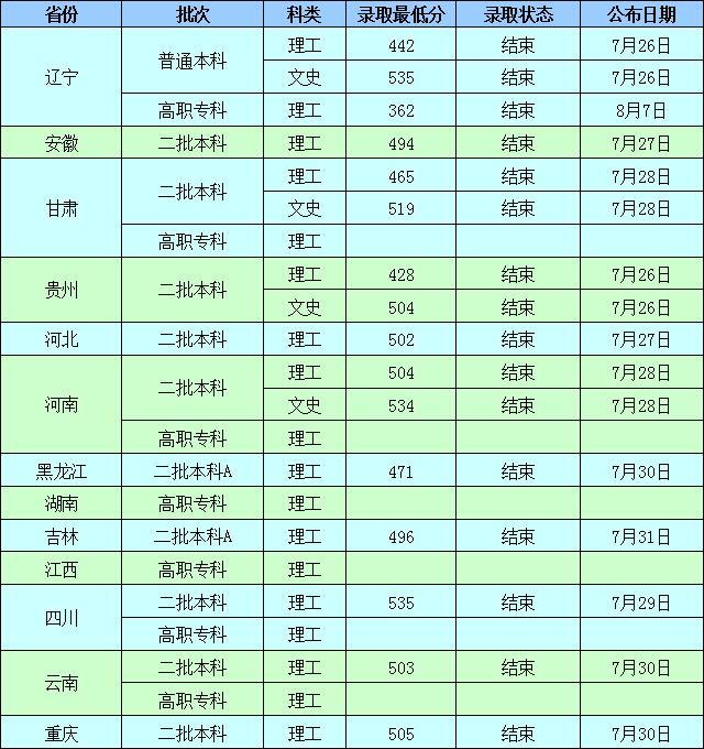 沈阳工业大学2019年录取分数线4