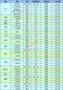沈阳工业大学2019年高考录取最低分情况(截至8月7日)