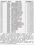 2019辽宁体育类专科投档最低分数线