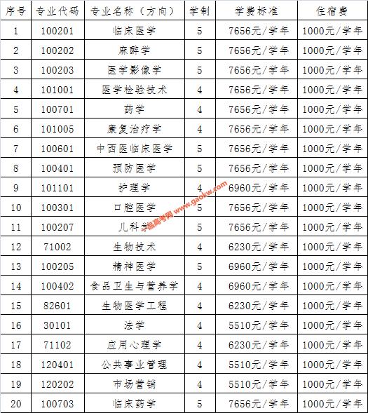 广州医科大学普高本科各专业收费标准
