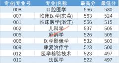 广东医科大学2019年各省各批次录取分数线