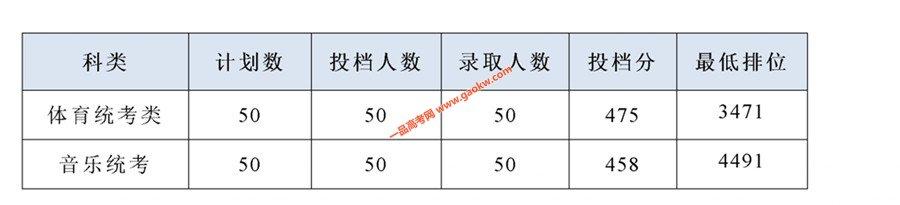 广东省2019年专科批体育艺术类统考专业于