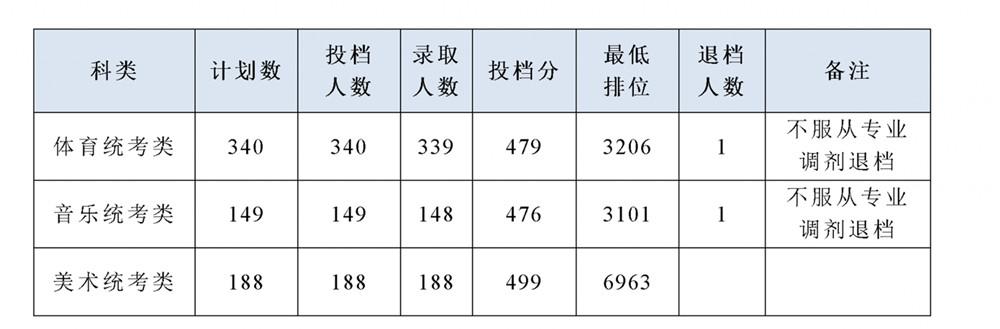 2019年广东省本科批体育艺术统考类专业投档录取公告(更新)
